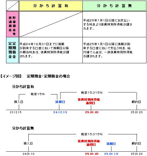 復興特別所得税の分かち計算について | 重要なお知らせ | 東京東信用金庫